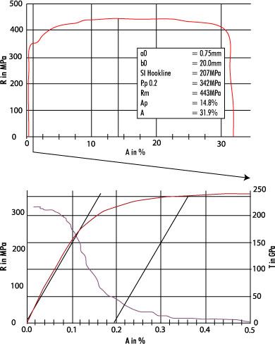 """Characteristic stress/strain curve of a tensile specimen made of sheet steel (see above illustration) and enlargement of the section until shortly after the 0.2 %-proof stress with illustration of the local gradient T via """"virtual"""" measuring channel (see below illustration)"""