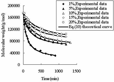AZoJomo - The AZO Journal of Materials Online - The fit of Eq. (10) to the measured molecular weight of CPP