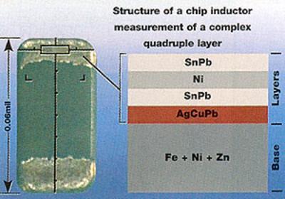 AZoM - Metals, Ceramics, Polymer and Composites : Coating Thickness Measurement via X-Ray Fluorescence – Non-Destructive Evaluation