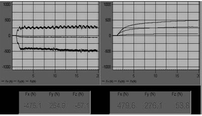 AZoJoMo – AZoM Journal of Materials Online - (a) Graphic outputs of the Fx and Fy cutting forces of an uncoated M41 endmill using cutting condition (v = 31.25 m/min, f = 100 mm/min, d = 4mm) to machine 45 hardened steel.