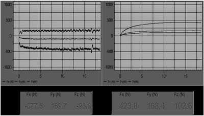 AZoJoMo – AZoM Journal of Materials Online - (b) Graphic outputs of the Fx and Fy cutting forces of a PVD-TiN coated endmill using cutting condition (v = 31.25 m/min, f = 100 mm/min, d = 4 mm) to machine 45 hardened steel.