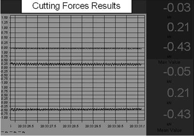 AZoJoMo – AZoM Journal of Materials Online - (a) Graphic outputs of the Fx and Fy cutting forces of a PVD-TiN coated M41 endmill using cutting condition v = 39.26 m/min, f = 250 mm/min, d = 4mm to machine 45 hardened steel.