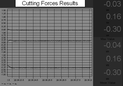 AZoJoMo – AZoM Journal of Materials Online - (b) Graphic outputs of the Fx and Fy cutting forces of a PVD-TiCN coated M41 endmill using cutting condition of v = 39.26 m/min, f = 250 mm/min, d = 4 mm to machine 45 hardened steel.