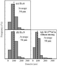 AZoJomo - AZoM Journal of Materials Online - Distribution of grain size of the specimens with globular primary crystals at indicated experiment conditions.