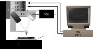 AZoM - The A to Z of Materials - Components and subsystems of an atomic force microscope system.