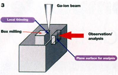AZoM - metals, ceramics, polymers and composites : Schematic of the focussed ion beam milling procedure.