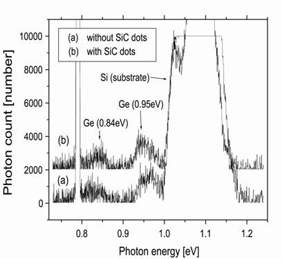AZoJomo - The AZO Journal of Materials Online - PL spectra of Ge embedded in SiC structure. Ge dots were formed (a) without SiC dots layer and (b) on SiC dot layer.