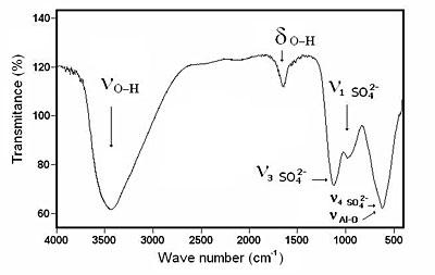 AZoJomo - The AZO Journal of Materials Online - FTIR spectrum corresponding to basic aluminum sulfate.