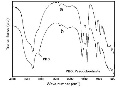 AZoJomo - The AZO Journal of Materials Online - FTIR spectra corresponding to the solids obtained at 94°C after heating for: (a) 60 minutes and (b) 120 minutes.