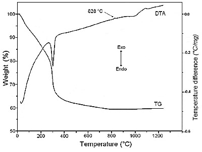 AZoJomo - The AZO Journal of Materials Online - Thermal analysis of sodium dawsonite obtained at 60°C.