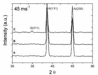 XRD profiles of ribbons at rotating speeds of 30 ms−1 and 45 ms−1 for the alloys with: (A) 0.59% Mg, (B) 3.80%Mg and (C) 6.78%Mg.
