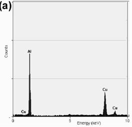 EDS analysis showing the chemical composition of: (a) Al2Cu particles present in the alloy with 0.59%Mg, (b) α-Al particles present in the alloy with 3.80%Mg and (c) α-Al particles present in the alloy with 6.78%Mg.