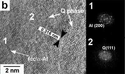 High-resolution images and their respective FFT showing the presence of: (a) fcc α-Al for the alloy with 0.59% Mg and (b) Q phase for the alloy with 3.80% Mg for the alloys obtained at 30 ms-1.